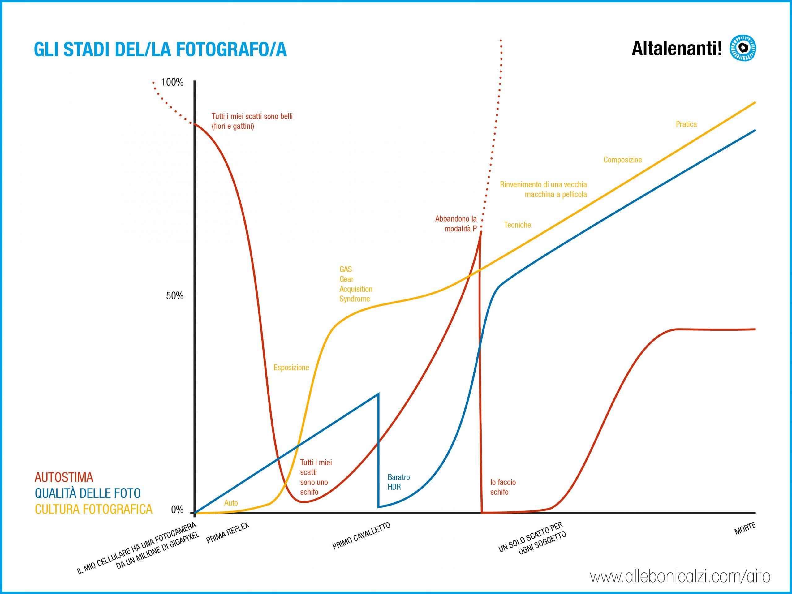 Stay focused, stay bright. Alle Bonicalzi, corso di fotografia #AITO Attraverso i tuoi occhi